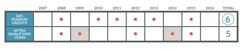 retiree-health-credit-chart