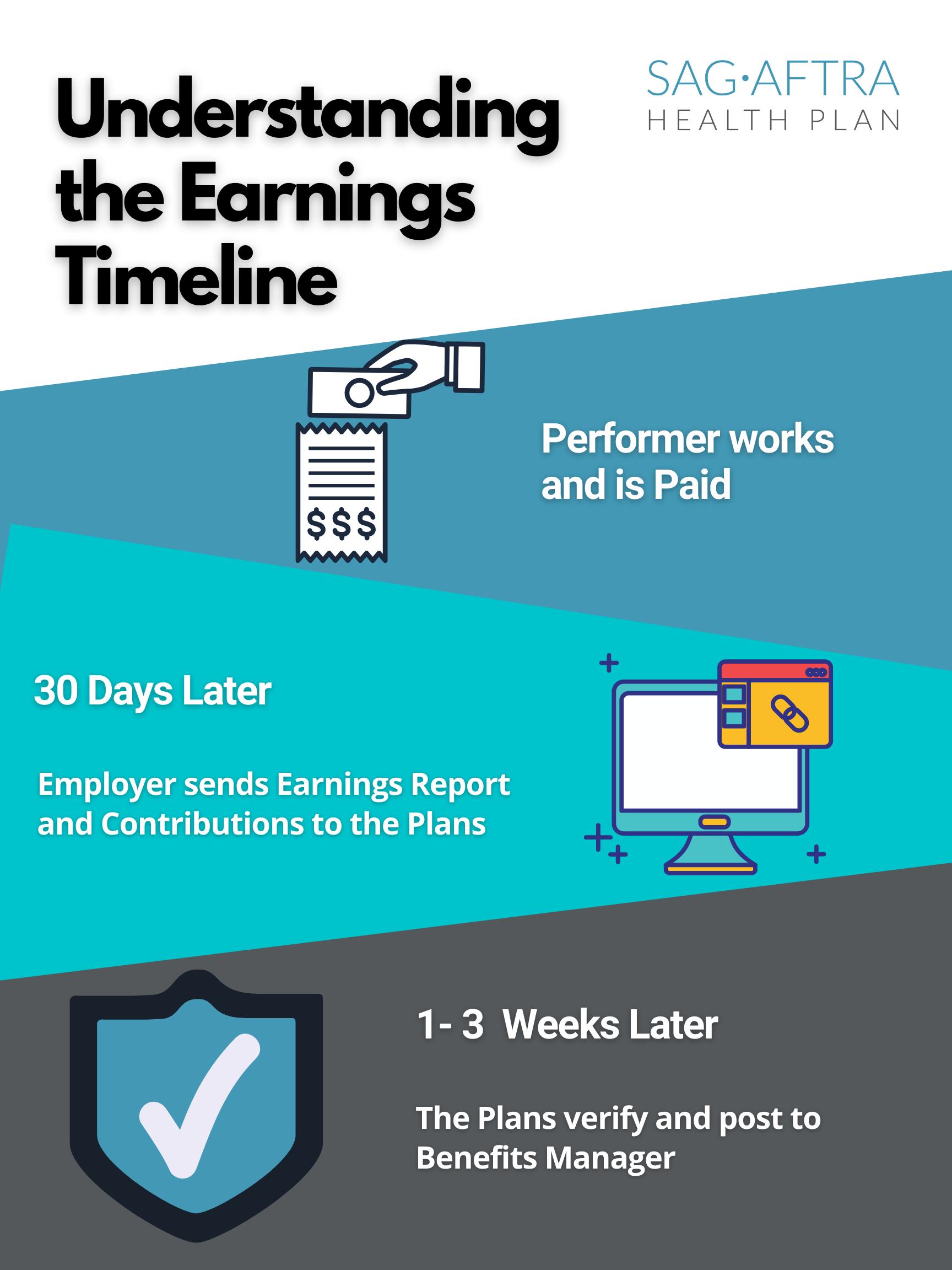 understanding earnings